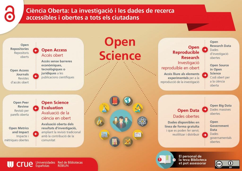 Poster CRUE_Ciencia Oberta (cat)