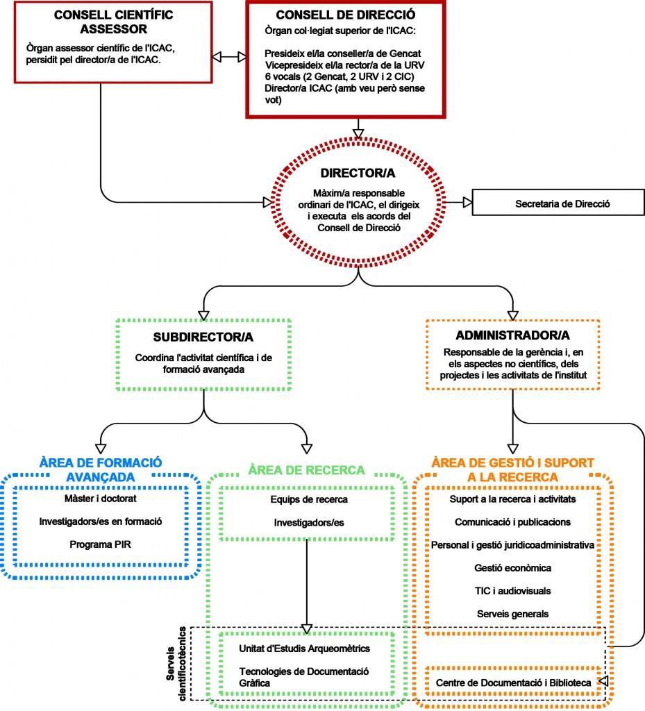Organigrama ICAC_2021