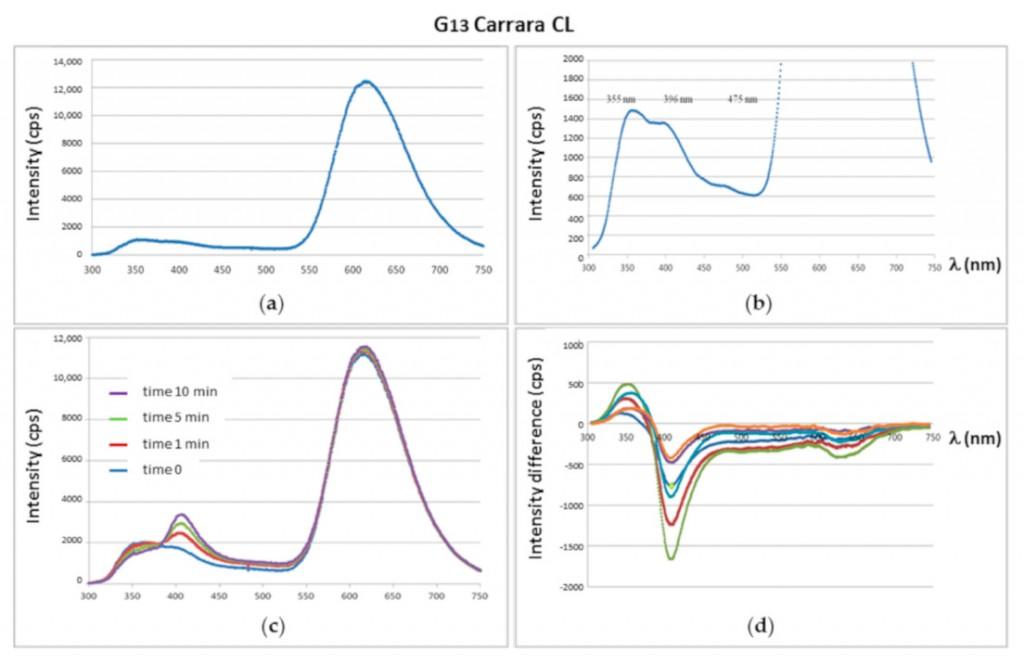 Diferents assajos experimentals en una mostra (G13) de marbre obtinguda a les pedreres de Carrara (© ICAC)